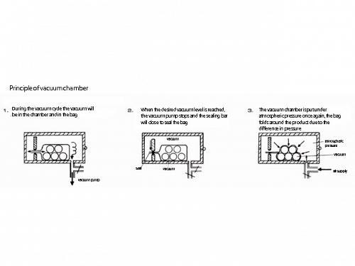 Razlike između vakuum varilice i vakuum komore